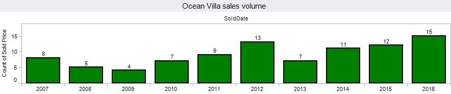 ocean-villa-vol-20170502