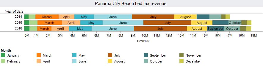 Panama City Beach bed tax