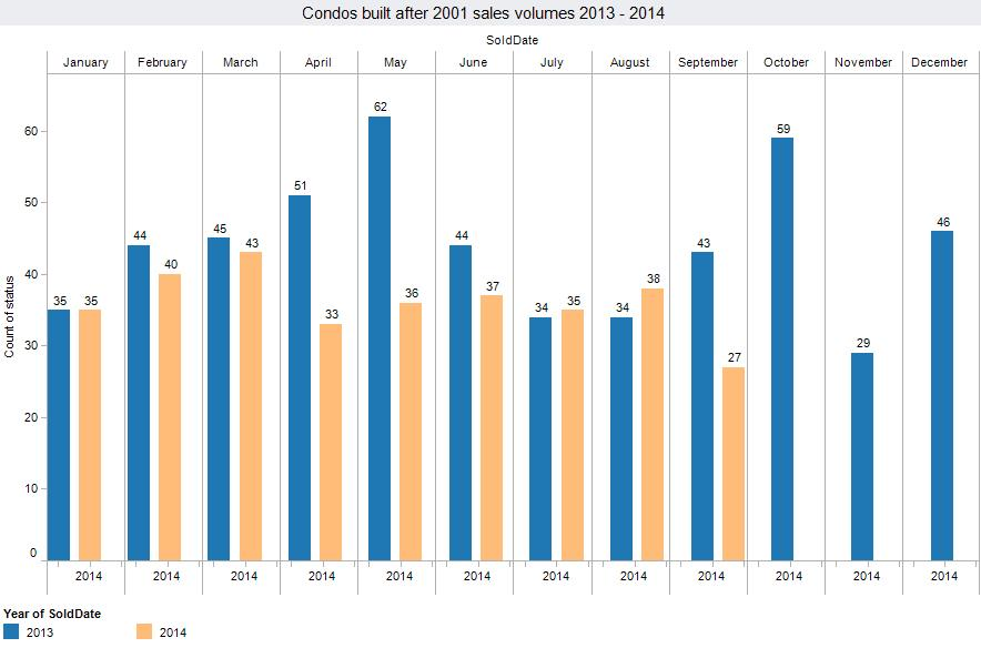 Panama City Beach condo sales volumes for 2014