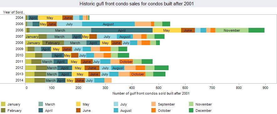 Historic sales volumes for condos in Panama City Beach