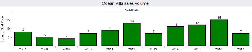 2017-09-12-ocean-villa-sv