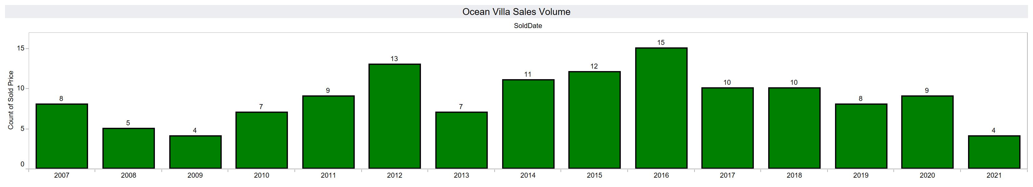 Sales volume at Ocean Villa condominium