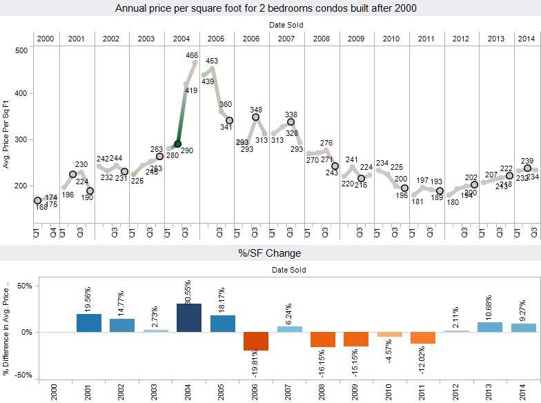 august-2014-condo-sales-appsf2br