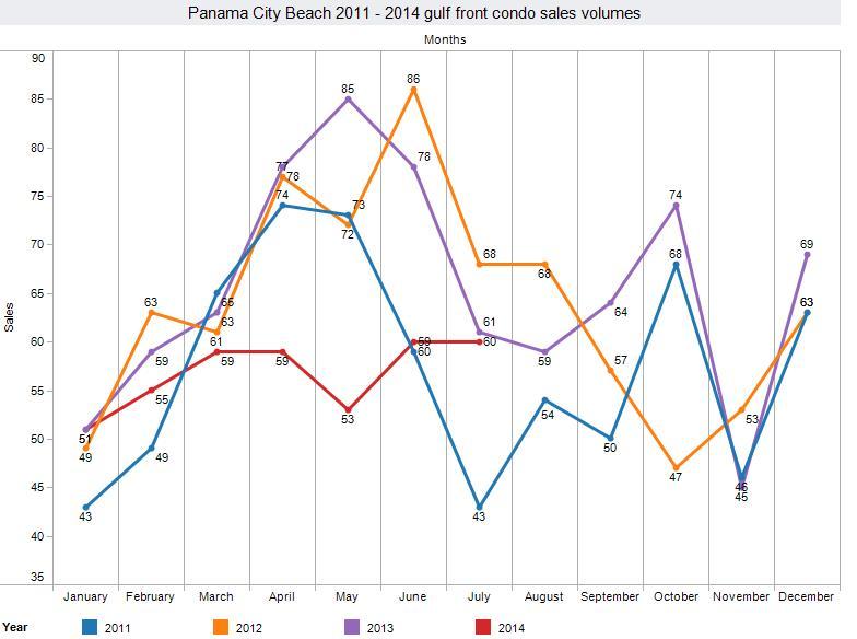 august-2014-condo-sales